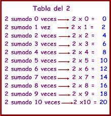 tabla del 2_3ª