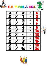 tabla del 2_ª